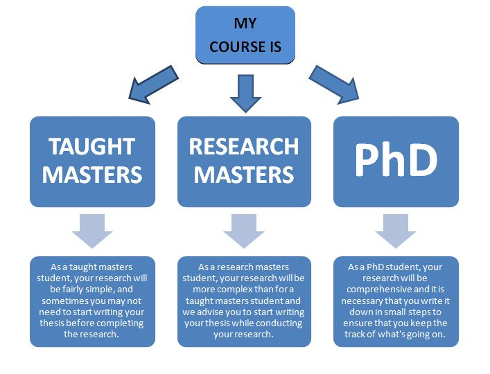 thesis writing in management Thesis expert offers management thesis, management thesis topics, project management thesis, thesis asset management, risk management thesis, time management thesis, construction management thesis.